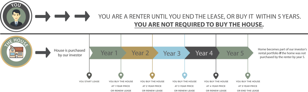 Best Atlanta Realtors Infographic Rent with Option to Buy